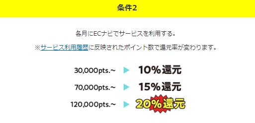 ECナビのLINE20%増量キャンペーン