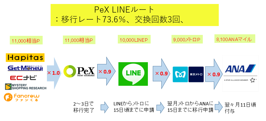 PexLineルートの流れ図