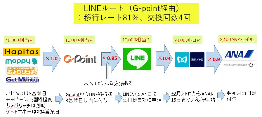 LINEルート(G-point経由)の流れの図