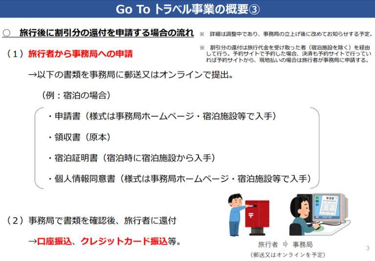 GoToトラベルキャンペーンの事後申請手順