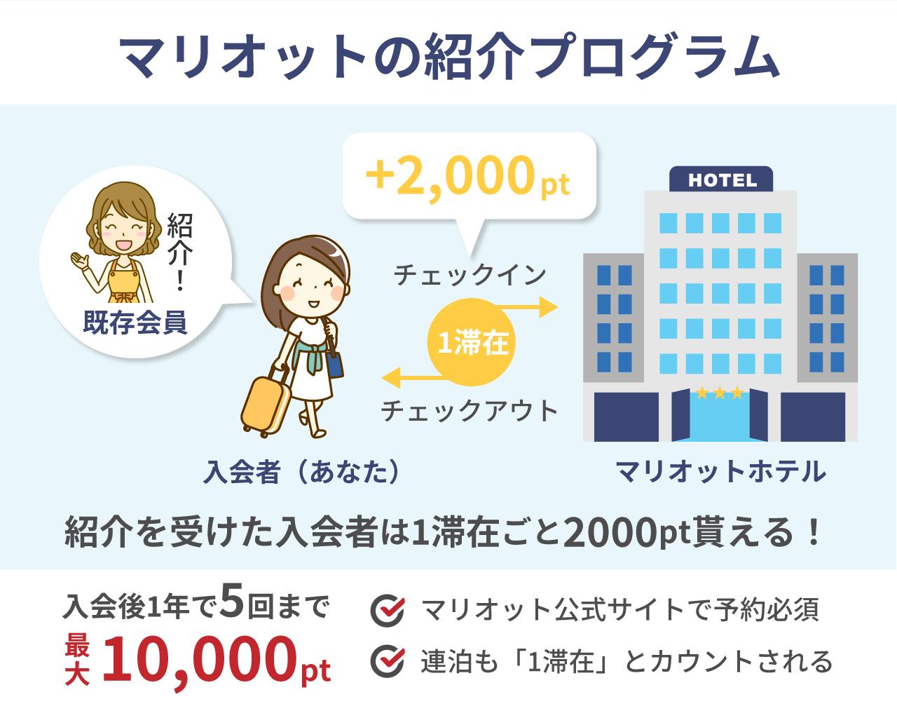 マリオット紹介キャンペーン