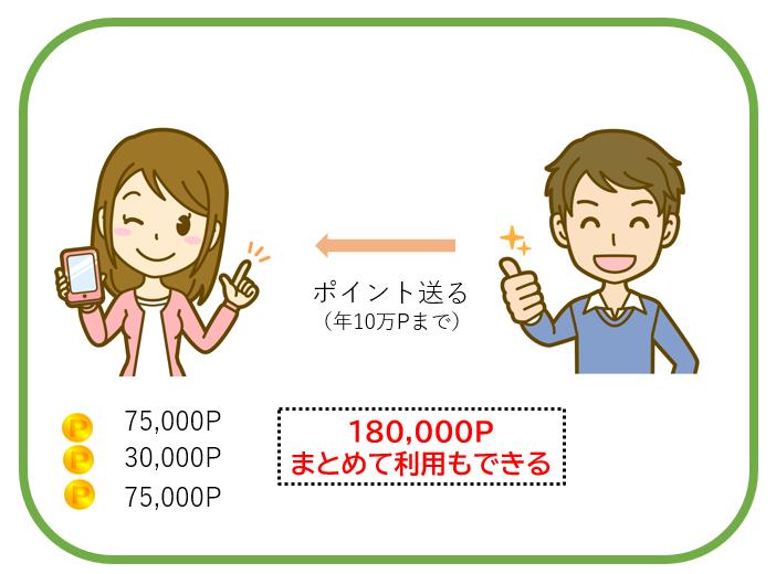 家族合算の図