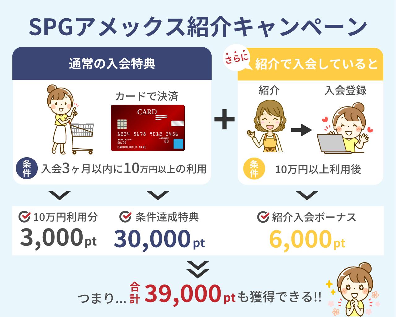 SPGアメックスカード紹介キャンペーン