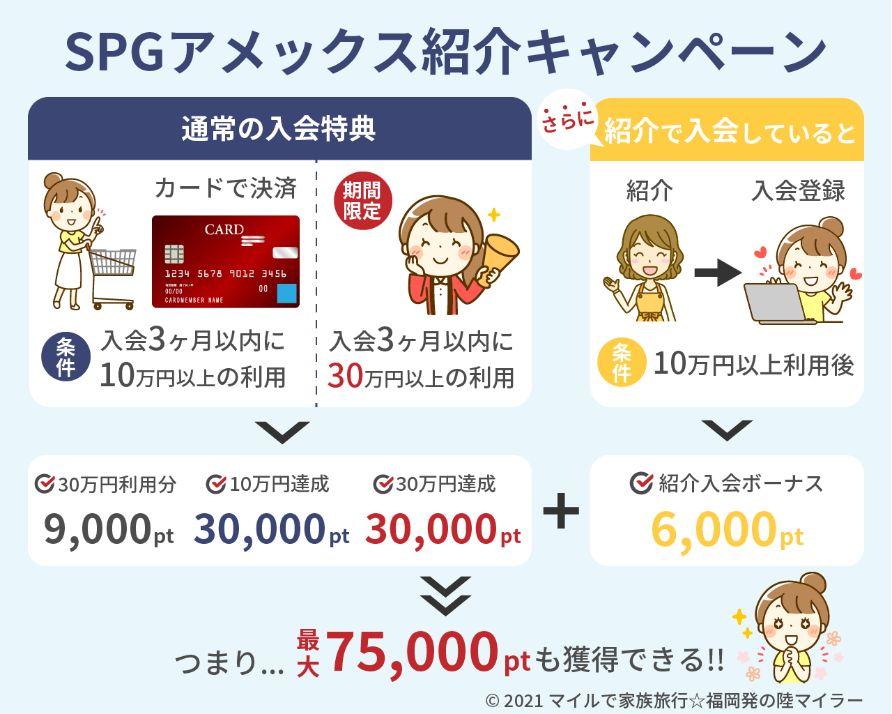 期間限定SPGアメックスカード紹介キャンペーン